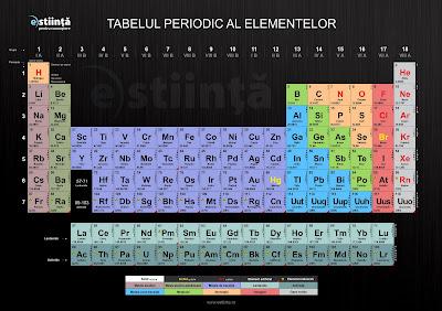 tabelul periodic download