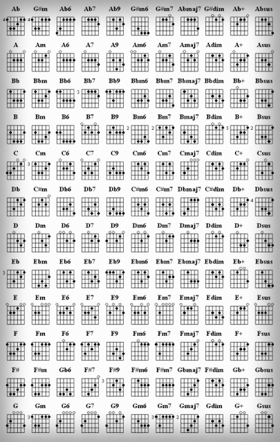 Kumpulan Kunci Gitar Dasar Komplit - Koleksi Musik Indonesia