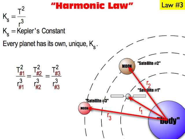 Hukum Kepler Iii The Law Of Harmonies Sekolah