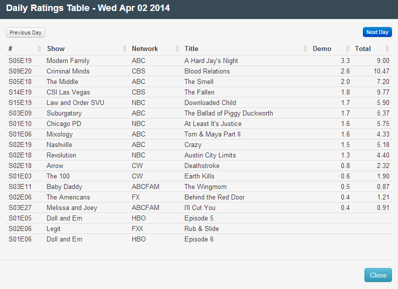 Final Adjusted TV Ratings for Wednesday 2nd April 2014