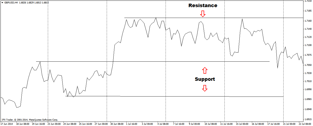 Support and Resistance Line Chart