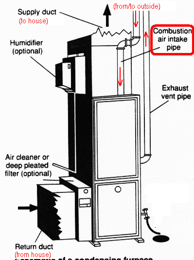 gas furnace in attic installation of air