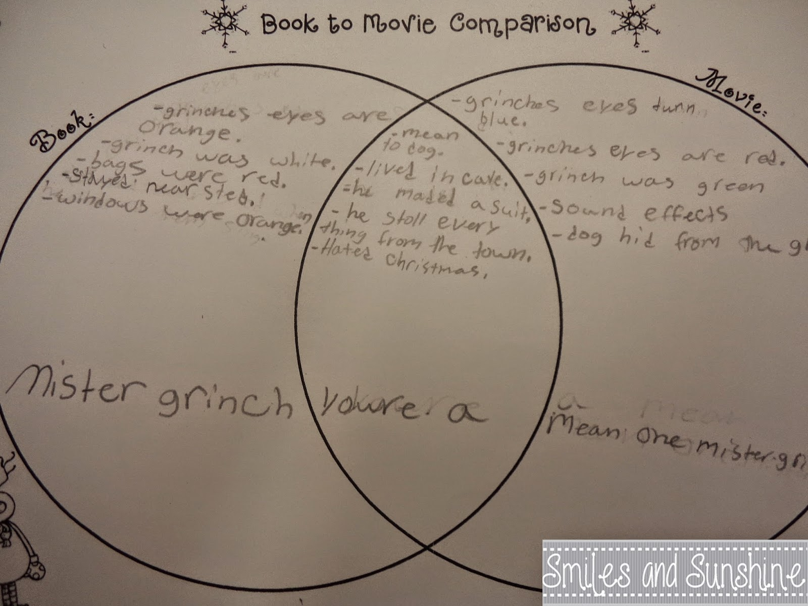 compare and contrast the grinch the stole christmas novel and movie I hope that these how the grinch stole christmas lesson plans and teaching resources on this page give you some creative ideas to use with your students after they have read this book the main project for this book is a set of writing responses based on the book.
