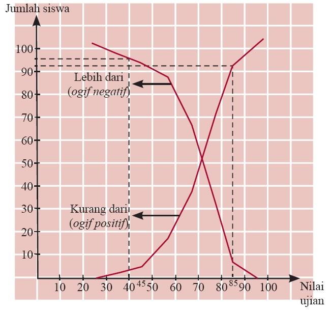 Penyajian data statistik dalam bentuk tabel diagram batang garis kurva ogif positif dan negatif ccuart Images