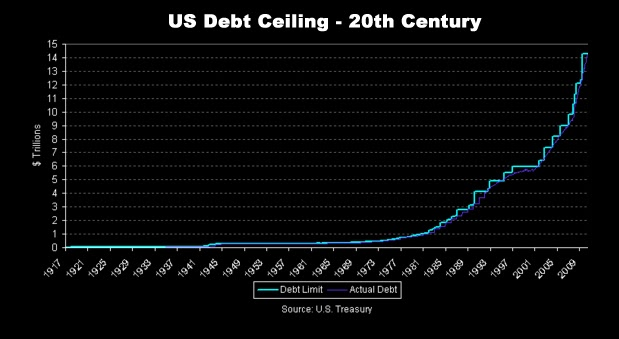 image of the chart illustrating US debt during the 20th century.
