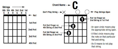 how to read guitar chord sheet music