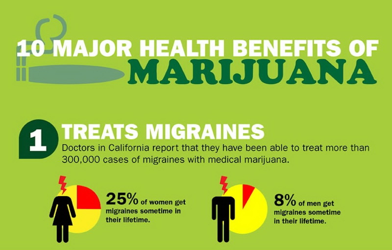 the benefits of marijuana legalization Marijuana legalization pros/cons october 22, 2013 jbunque 17 comments cannabis — twenty-one states and the district of columbia have now legalized the use of marijuana in some form.