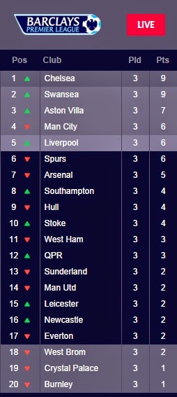 Ajam phd barclays premier league 2014 full league table - Barclays premier league ranking table ...