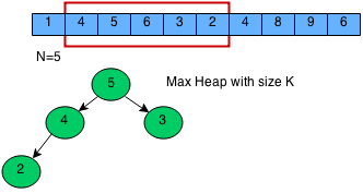 sliding window algorithm implementation