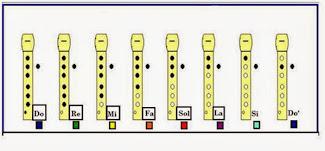 Posiciones para la Flauta