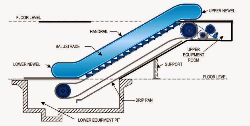 Escalators Basic Components Electrical Engineering Pics
