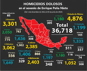 Homicides under Peña Nieto far exceed those under Felipe Calderón