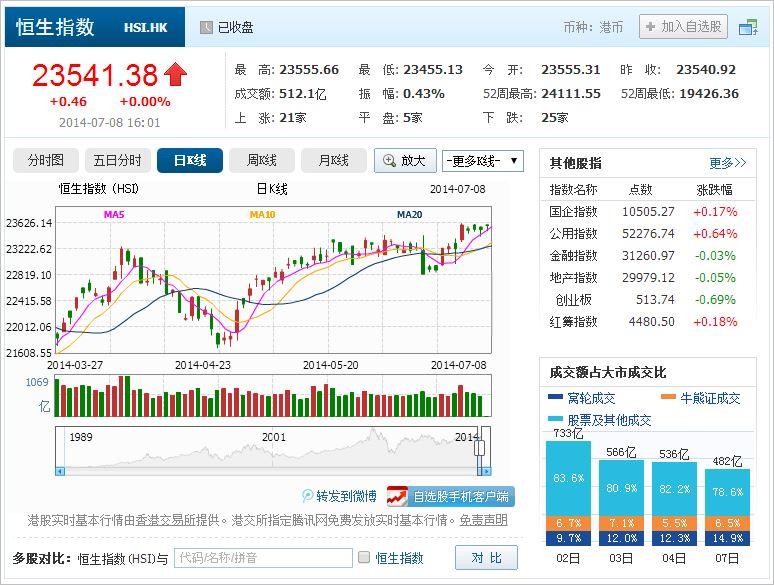 中国株コバンザメ投資 香港ハンセン指数20140708