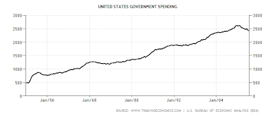 Ascending graph of US Government Spending from 1950 to 2013