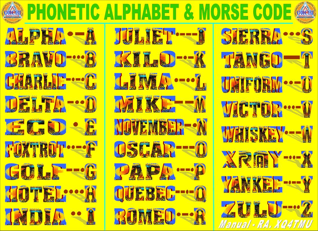 ALFABETO FONETICO Y CODIGO MORSE - PHONETIC ALPHABET CODE MORSE