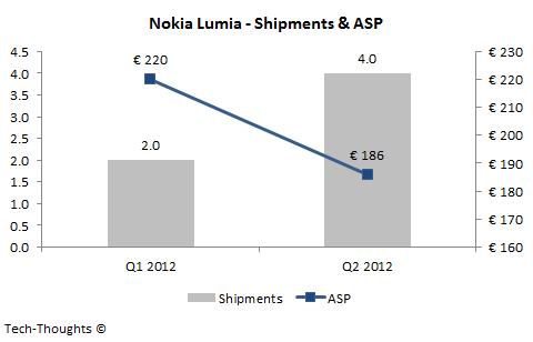 Nokia Lumia - Shipments & ASP