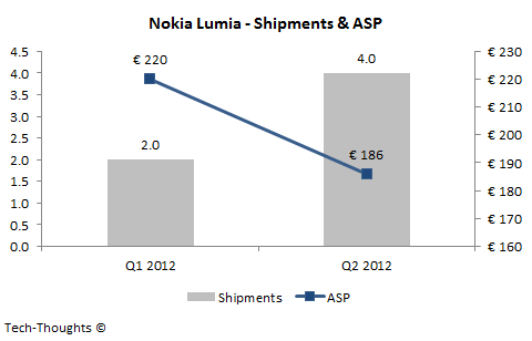 Nokia Lumia - Shipments &amp; ASP
