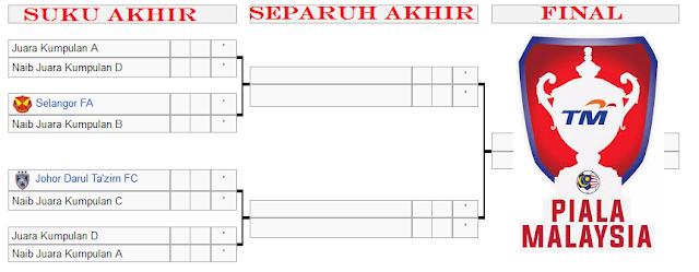 live score Suku Akhir Piala Malaysia 2015