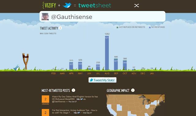 Tweetsheet Infograpgh Twitter
