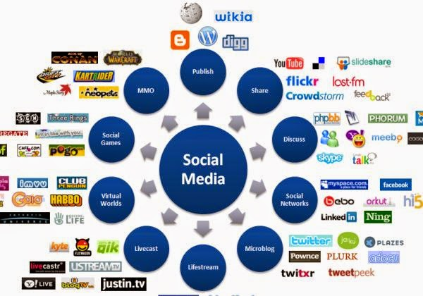How to Work with Social Media Tools