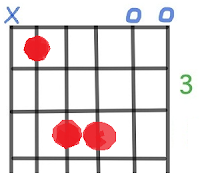 B Guitar Chord