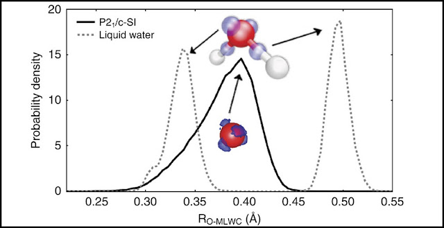 The cartoon shows the distribution of the MLWC (depicted in blue) in real space. The red and silver balls are the oxygen and hydrogen atoms, respectively. The MLWC distribution and atom position from a liquid water simulation at standard temperature and density is also shown for comparison (paler colours and dashed line). The dramatic change in the MLWC distribution signals a dramatic change in the chemical bond from low to high pressure phases of water. Credit: princeton.edu