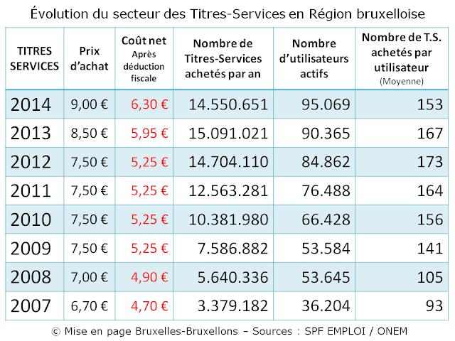 TITRES-SERVICES - Région Bruxelles-Capitale - Evolution du secteur des Titres-Services  en Région bruxelloise - Tableau comparatif de 2007 à 2014 - Bruxelles-Bruxellons