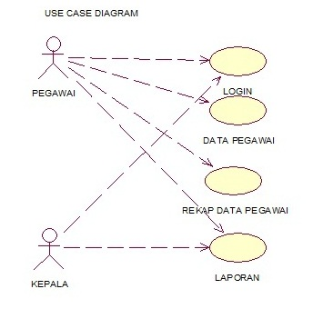use case diagram pros and cons Use case – to use or not to use  you can track this as the following diagram shows: chart 1 – use case tracking  pros: detailed information about use cases .