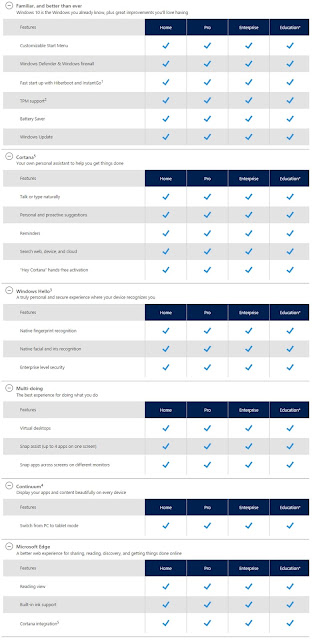 Perbedaan Windows 10 Home, Pro, Enterprise Dan Education