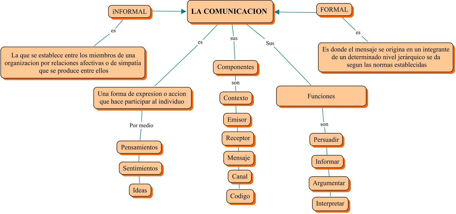 lengua y la comunicacion:
