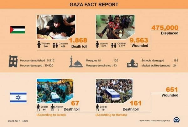 #Gaza war in numbers http://t.co/eAbHKuP77V shared by journalist @jncatron