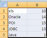 Insert XLS Data to Oracle Using POI and JDBC - Input Excel Data