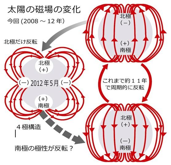 これまでの太陽の磁場構造は、南極がN極、北極がS極の「2重極構造」で、通常11年周期で反転することがわかっています。今回、南極が反転せず磁場が北極と南極がN極、