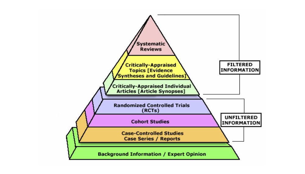 Pyramida důkazů a informačních zdrojů