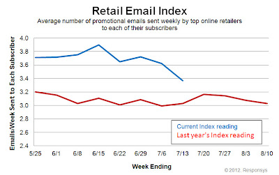 Click to view the July 13, 2012 Retail Email Index larger