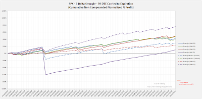 Short Options Strangle Equity Curves SPX 59 DTE 6 Delta Risk:Reward Exits