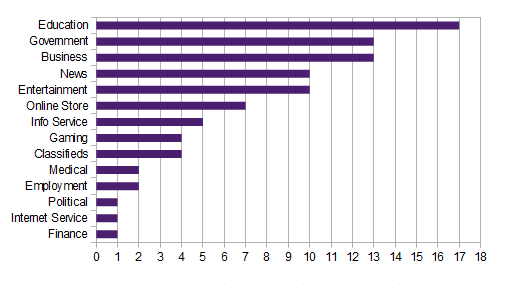 Category of sites experiencing password dumps in January 2013