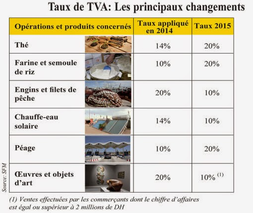 les principaux changements de la TVA