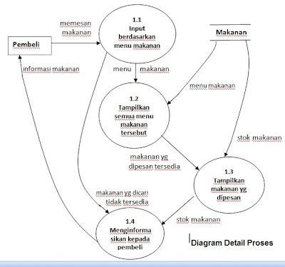 Sulrod tugas softskill kedua dan ketiga diagram detail level ccuart Image collections