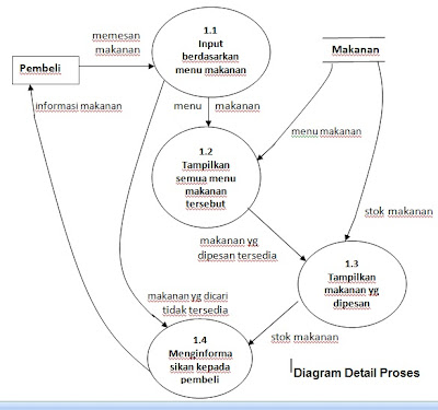Data flow diagram one heart yaitu diagram yang memperinci lagi dari proses yang ada di diagram nol diatas dfd nya yaitu ccuart Gallery