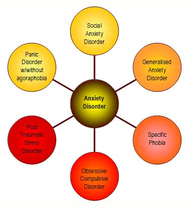 "The umbrella of ""anxiety disorders"" includes many specific conditions. <http://osteoyoga.blogspot.com/2013/09/anxiety-disorders.html>"