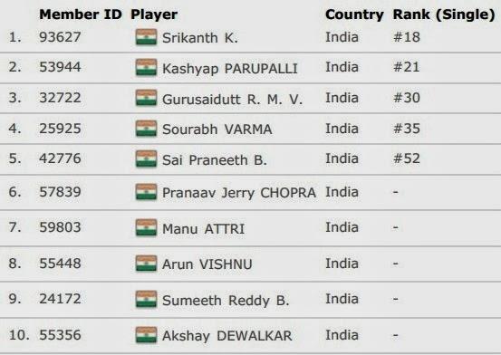 Daftar Skuad Tim Inti India Thomas Cup 2014