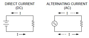 Theworld difference between ac and dc motor for Ac vs dc motor