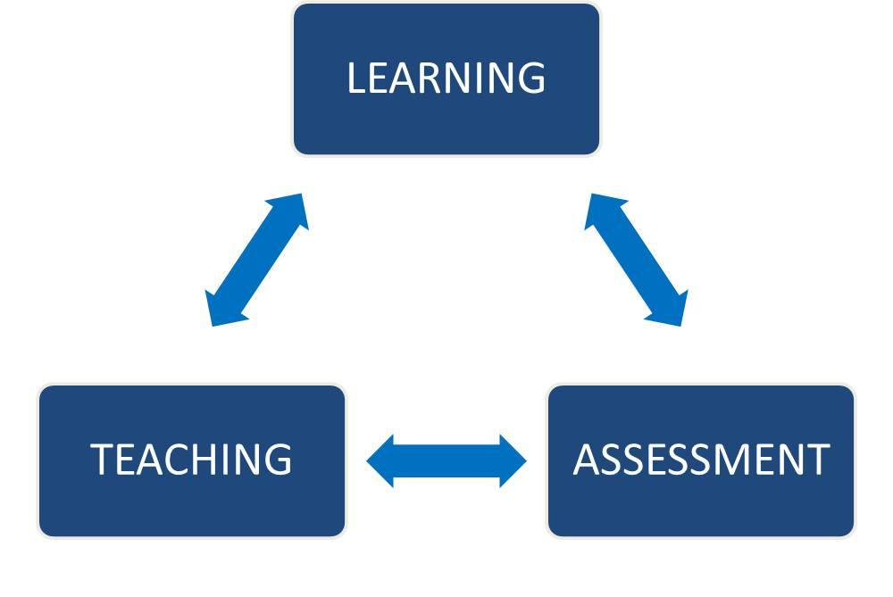 learning teaching assessment Ann gravells is a training consultant and author there's lots of useful information on the website for new teachers & assessors, along with reading lists and resources for relevant qualifications.