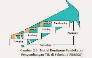 Tahapan Implementasi TIK dalam Pendidikan dan Sekolah