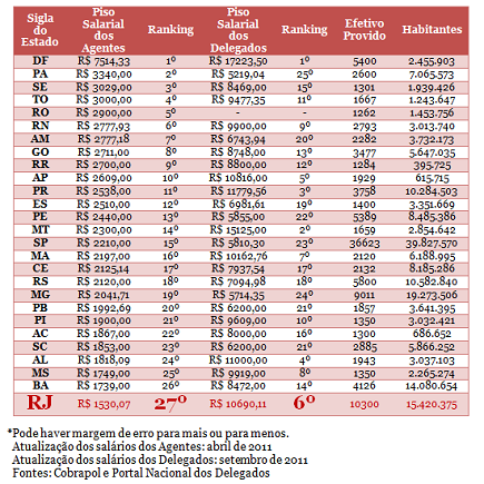 Ranking Salarial dos Policiais Civis no Brasil