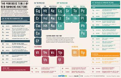 Периодическая таблица элементов seo