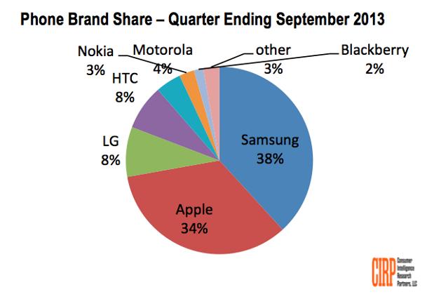 Samsung,Apple,smartphone,iphone 5S,iphone 5C