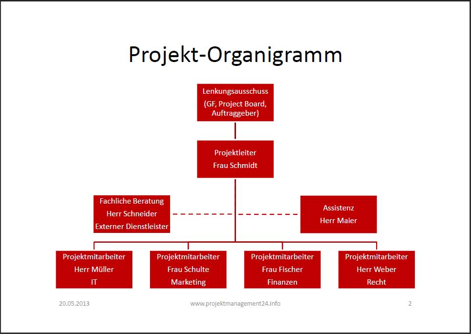 Organigramm Vorlagen fr PowerPoint - edrawsoftcom