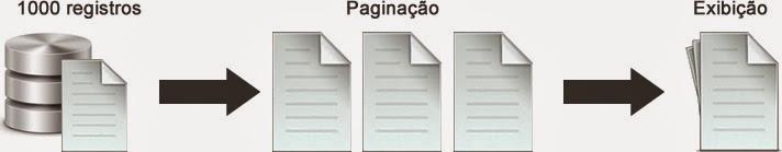 Paginação de Dados